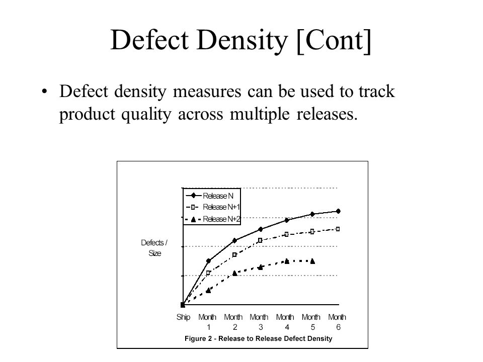 Defect Density [Cont] Defect density measures can be used to track product quality across multiple releases.